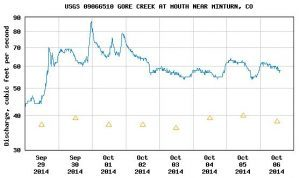 Fall streamflows in Gore Creek
